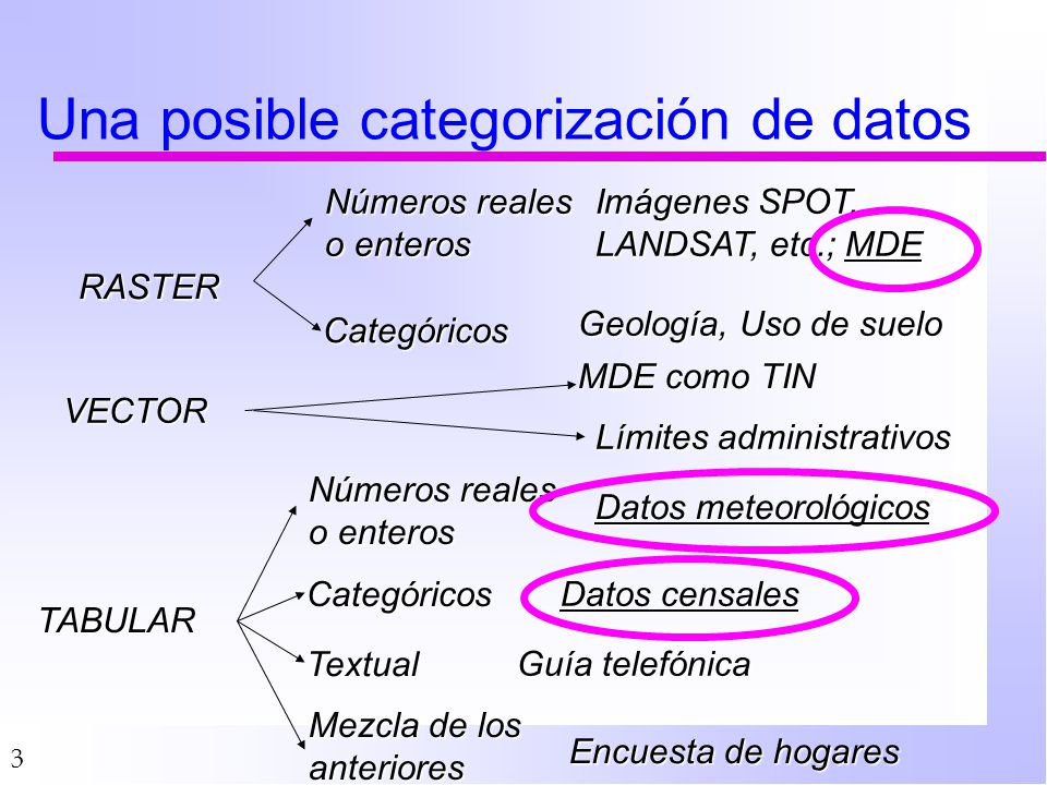 64 Datos puramente espaciales n En la gran mayoría son Métodos lineales n Coeficientes son función de punto n Toleran ausencias n A veces son lineales pero complicados ä Cokriging n Hay también métodos no lineales ä Redes neuronales ä Ecuaciones constitutivas (EDP)