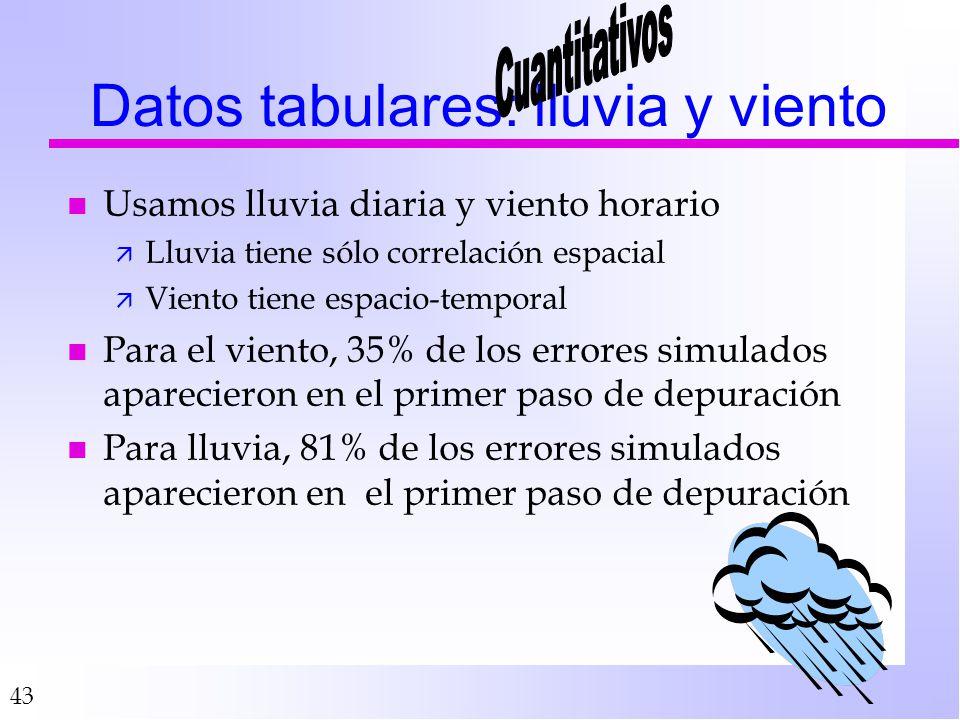 43 Datos tabulares: lluvia y viento n Usamos lluvia diaria y viento horario ä Lluvia tiene sólo correlación espacial ä Viento tiene espacio-temporal n Para el viento, 35% de los errores simulados aparecieron en el primer paso de depuración n Para lluvia, 81% de los errores simulados aparecieron en el primer paso de depuración