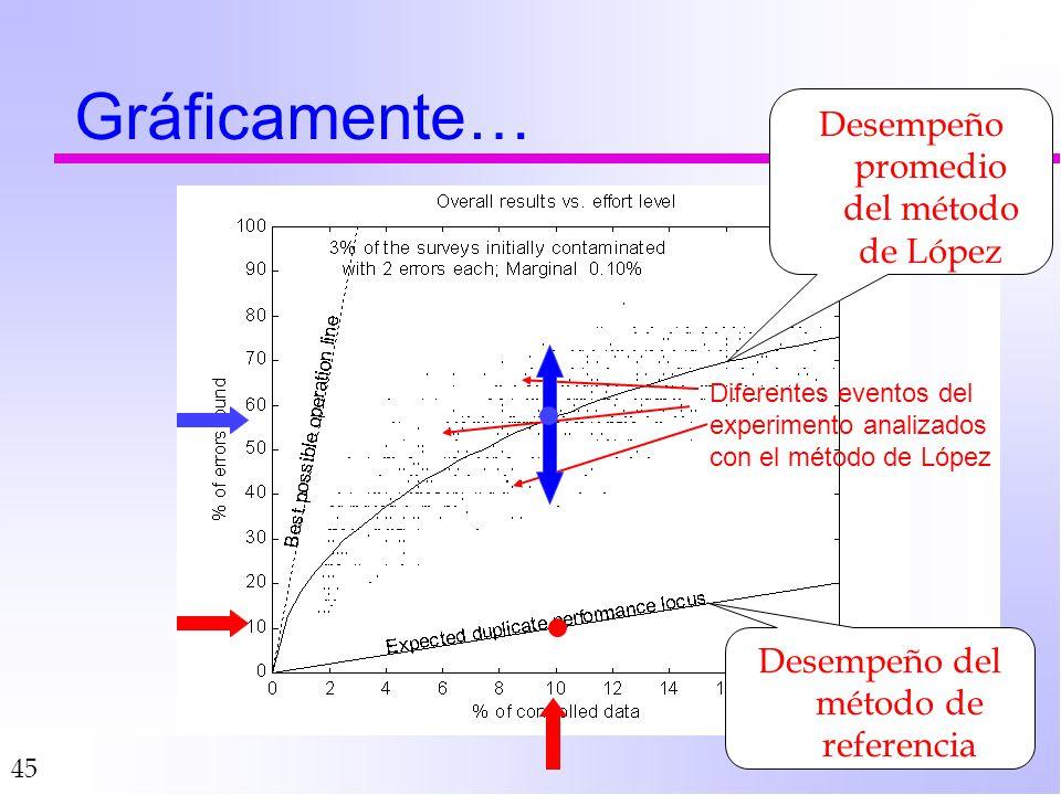 45 Gráficamente… Desempeño del método de referencia Desempeño promedio del método de López Diferentes eventos del experimento analizados con el método