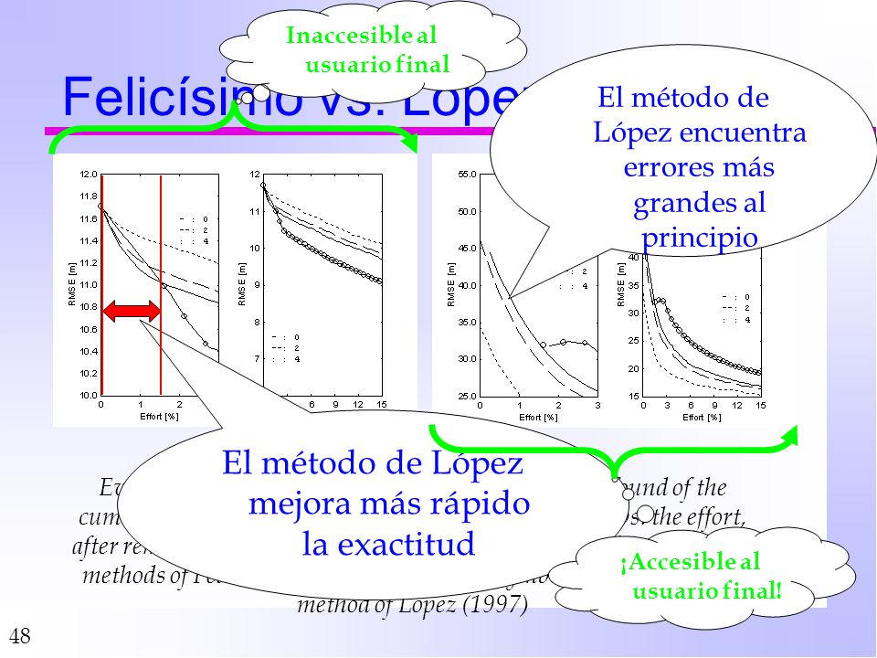 48 Felicísimo vs. López Evolution of the accuracy (left1 & left2) and RMSE found of the cumulated errors (right1 & right2) up to a given effort vs. th