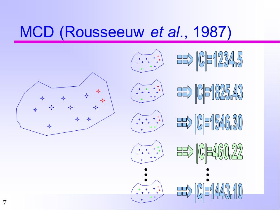 7 MCD (Rousseeuw et al., 1987) ……