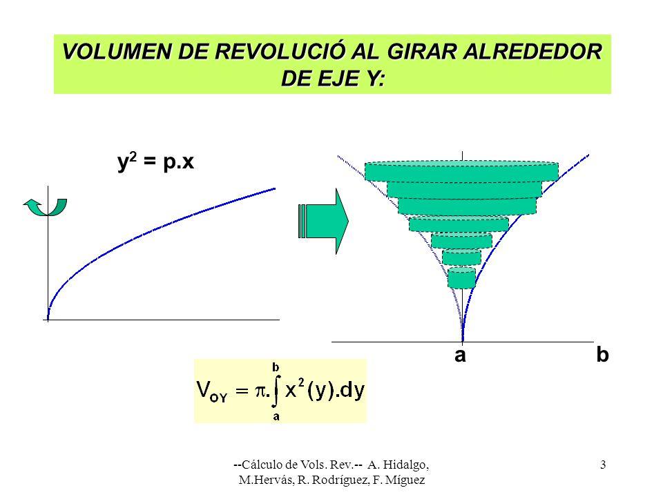 --Cálculo de Vols. Rev.-- A. Hidalgo, M.Hervás, R. Rodríguez, F. Míguez 3 ab VOLUMEN DE REVOLUCIÓ AL GIRAR ALREDEDOR DE EJE Y: DE EJE Y: y 2 = p.x