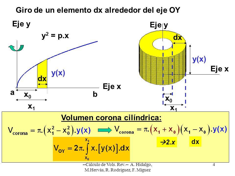 --Cálculo de Vols. Rev.-- A. Hidalgo, M.Hervás, R. Rodríguez, F. Míguez 4 dx x1x1 x0x0 y(x) Eje y Eje x Giro de un elemento dx alrededor del eje OY Vo