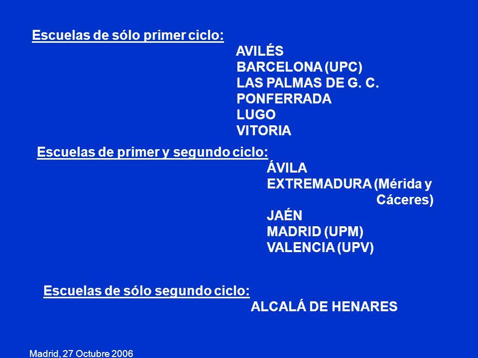 Madrid, 27 Octubre 2006 Escuelas de sólo primer ciclo: AVILÉS BARCELONA (UPC) LAS PALMAS DE G. C. PONFERRADA LUGO VITORIA Escuelas de primer y segundo