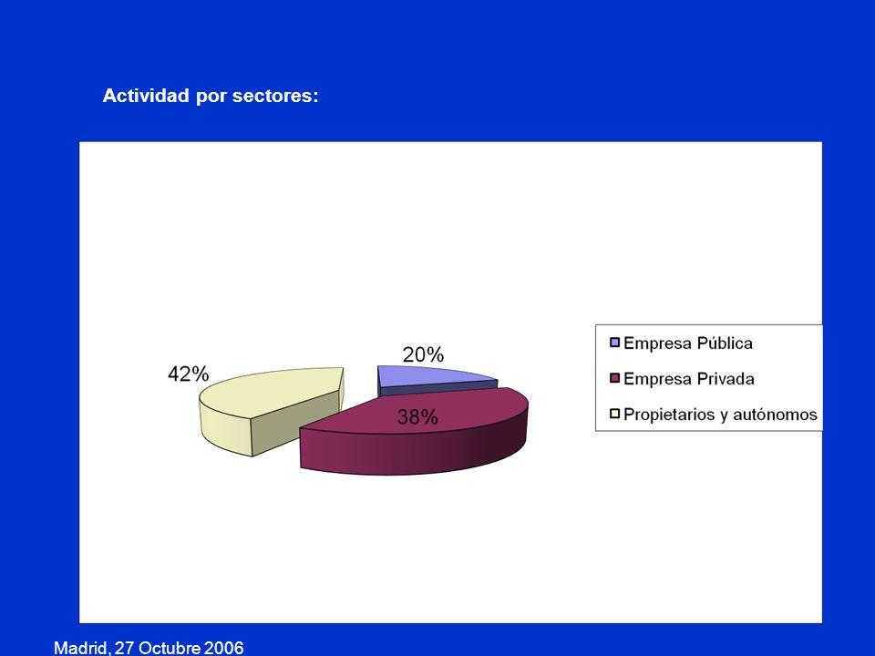 Madrid, 27 Octubre 2006 Actividad por sectores: