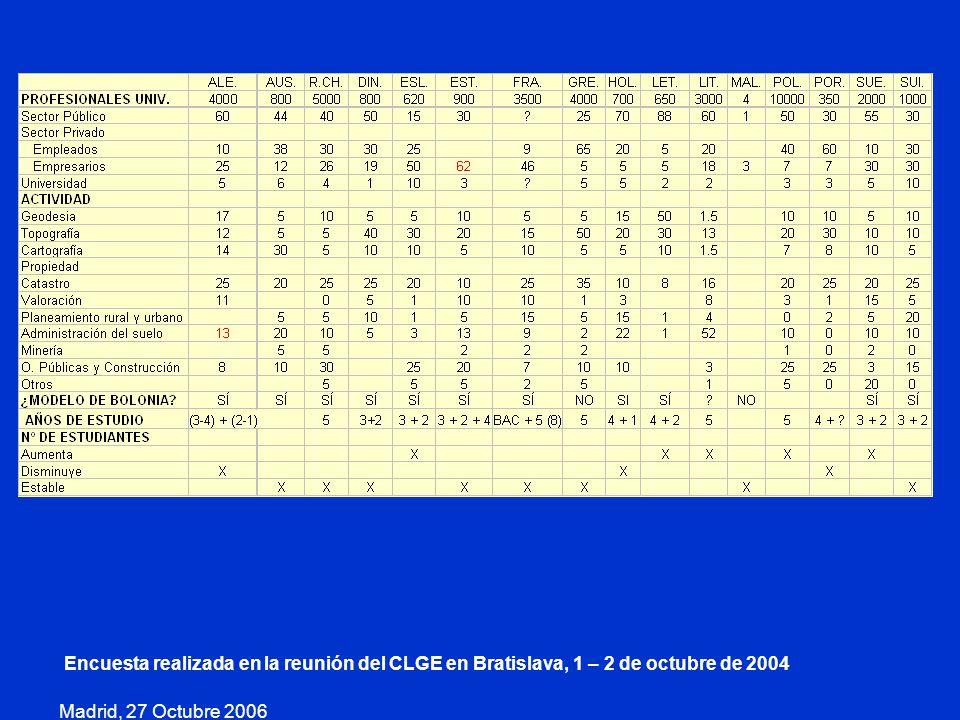 Madrid, 27 Octubre 2006 Encuesta realizada en la reunión del CLGE en Bratislava, 1 – 2 de octubre de 2004