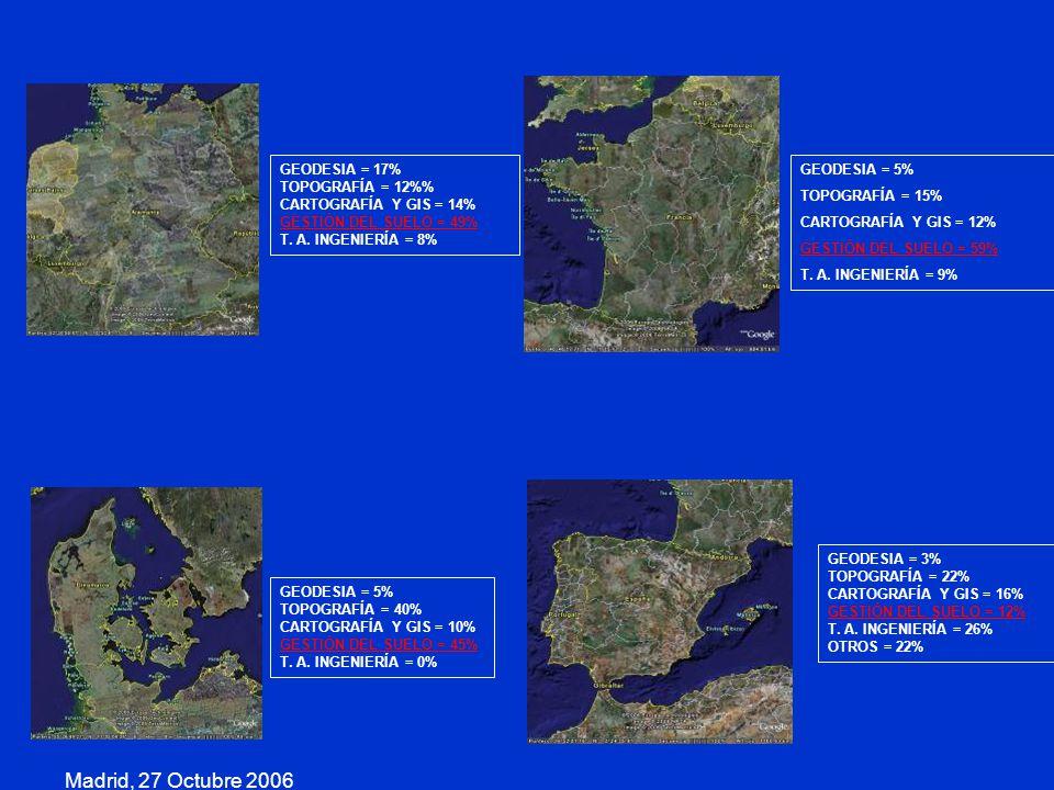 Madrid, 27 Octubre 2006 GEODESIA = 17% TOPOGRAFÍA = 12% CARTOGRAFÍA Y GIS = 14% GESTIÓN DEL SUELO = 49% T. A. INGENIERÍA = 8% GEODESIA = 5% TOPOGRAFÍA