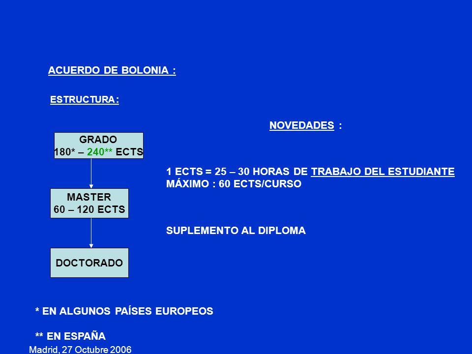 Madrid, 27 Octubre 2006 ACUERDO DE BOLONIA : ESTRUCTURA : GRADO 180* – 240** ECTS MASTER 60 – 120 ECTS DOCTORADO 1 ECTS = 25 – 30 HORAS DE TRABAJO DEL