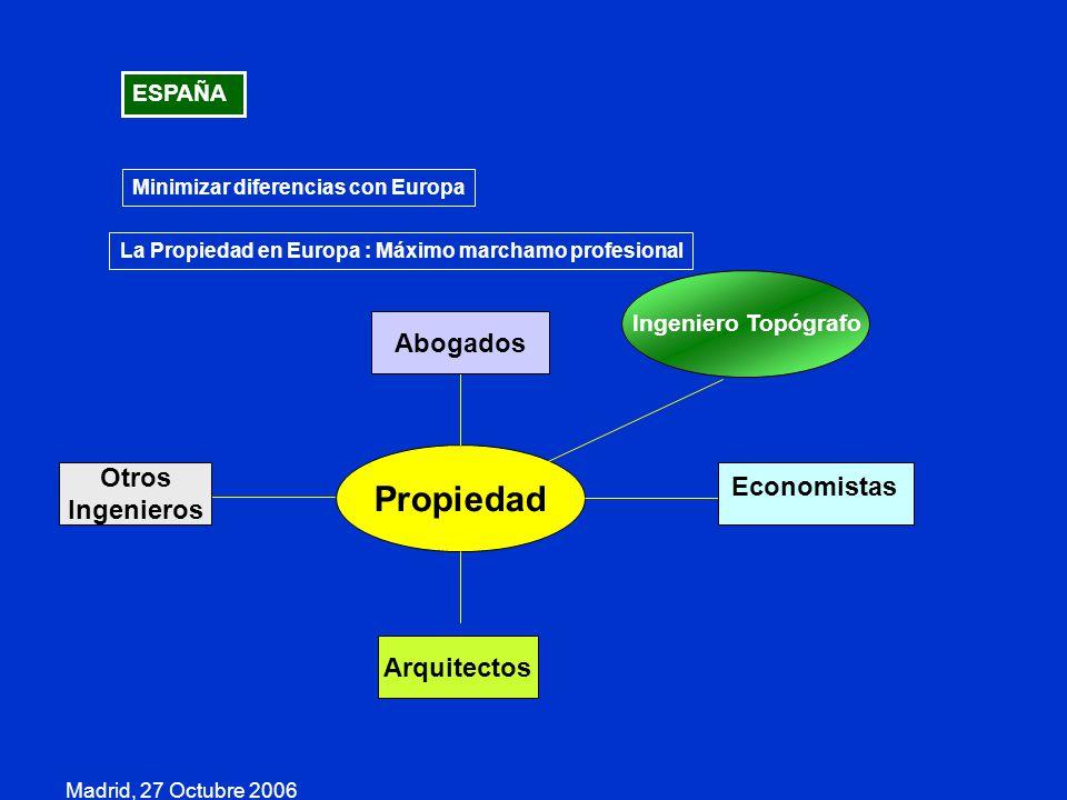 Madrid, 27 Octubre 2006 ESPAÑA Minimizar diferencias con Europa Arquitectos Propiedad Otros Ingenieros Abogados Economistas Ingeniero Topógrafo La Pro
