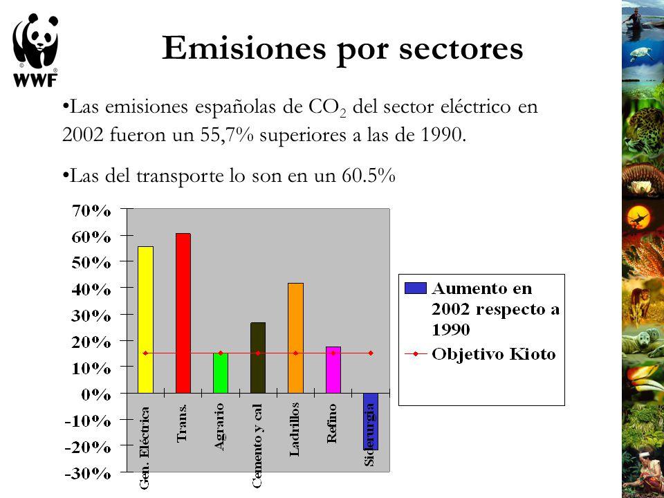Emisiones por sectores Las emisiones españolas de CO 2 del sector eléctrico en 2002 fueron un 55,7% superiores a las de 1990. Las del transporte lo so