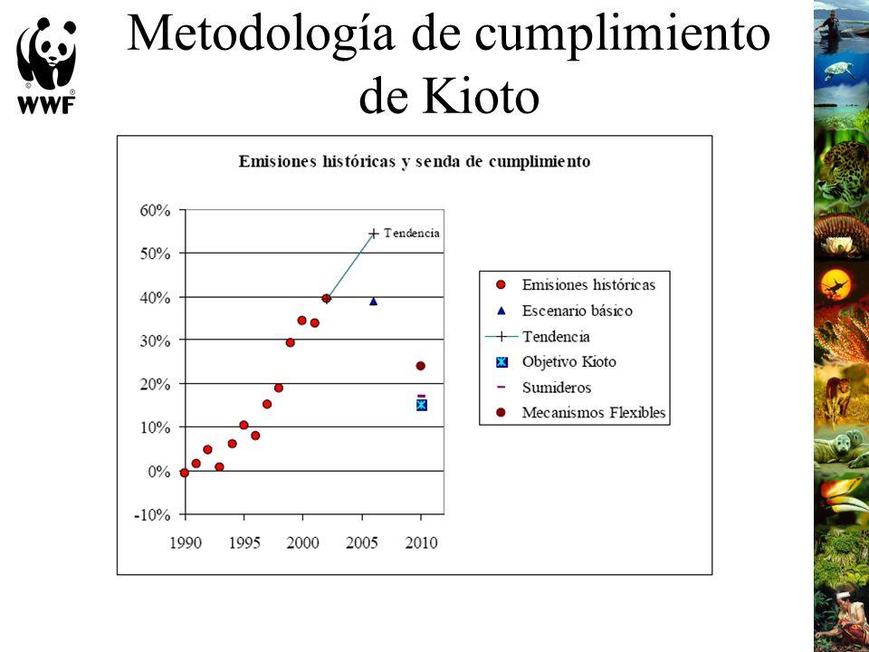 Metodología de cumplimiento de Kioto