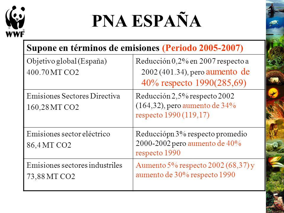 PNA ESPAÑA Supone en términos de emisiones (Periodo 2005-2007) Objetivo global (España) 400.70 MT CO2 Reducción 0,2% en 2007 respecto a 2002 (401.34),