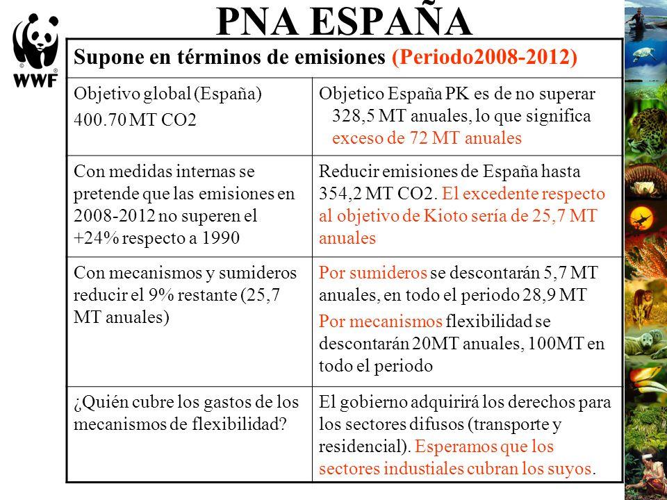 PNA ESPAÑA Supone en términos de emisiones (Periodo2008-2012) Objetivo global (España) 400.70 MT CO2 Objetico España PK es de no superar 328,5 MT anua