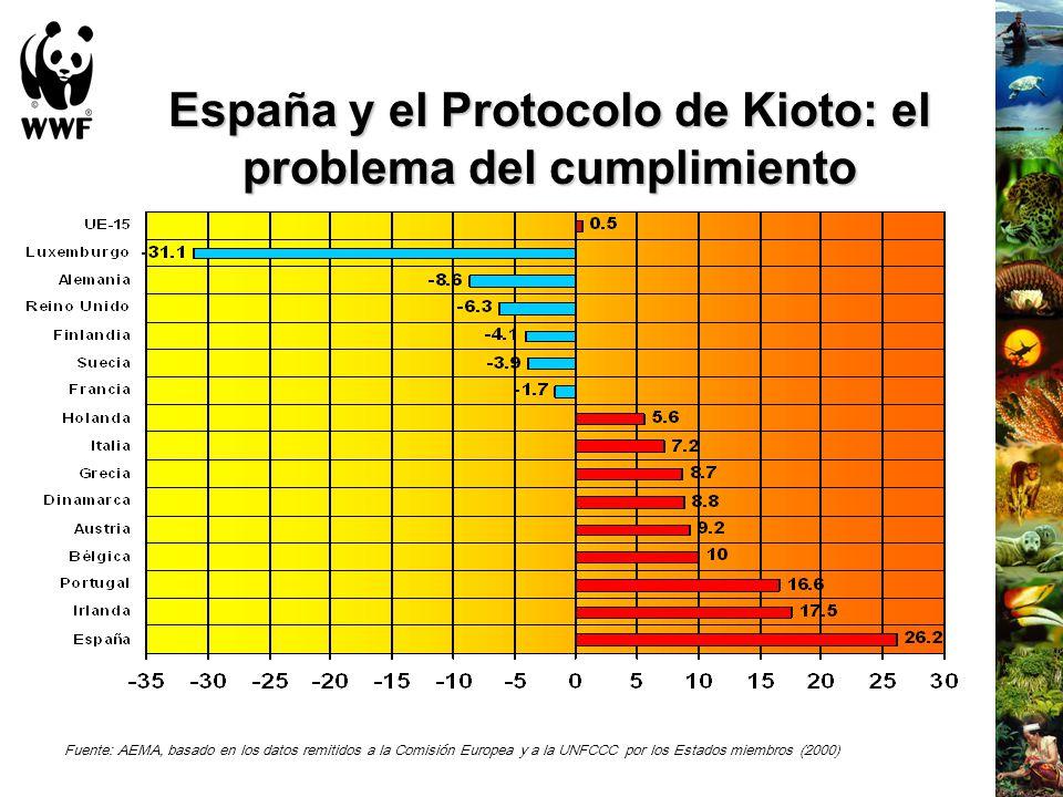 España y el Protocolo de Kioto: el problema del cumplimiento Fuente: AEMA, basado en los datos remitidos a la Comisión Europea y a la UNFCCC por los E