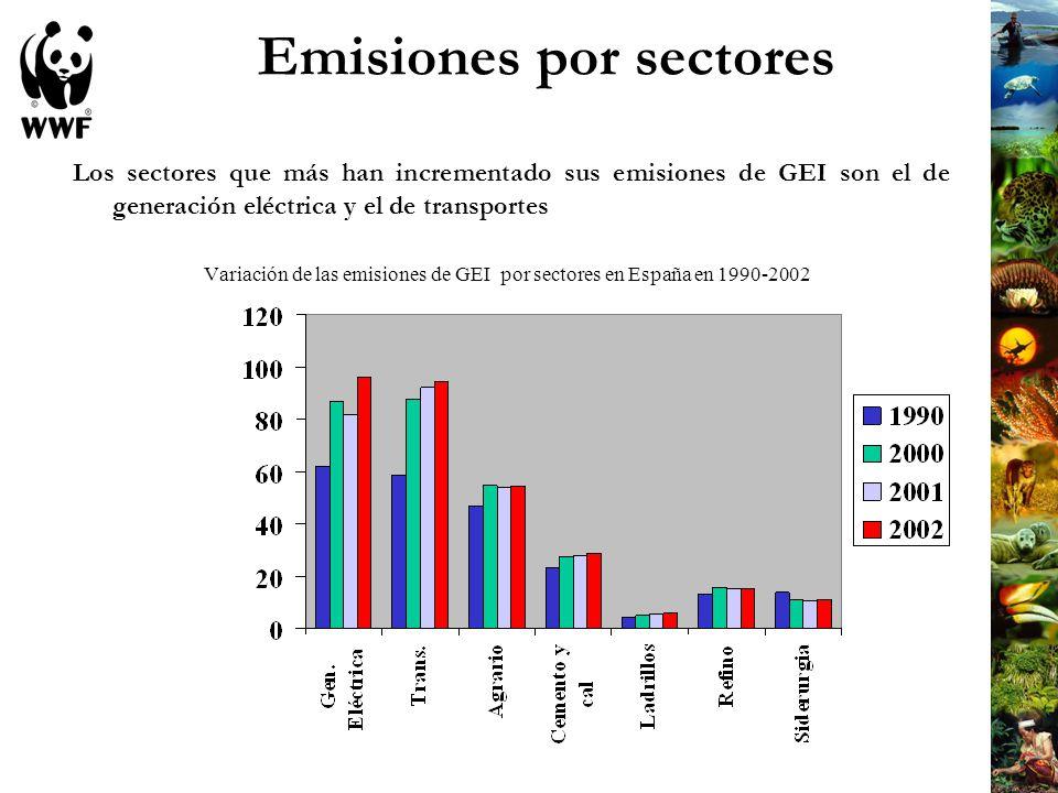 Emisiones por sectores Las emisiones españolas de CO 2 del sector eléctrico en 2002 fueron un 55,7% superiores a las de 1990.