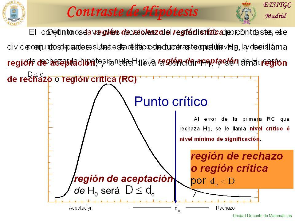 Contraste de Hipótesis ETSITGC Madrid Unidad Docente de Matemáticas región de aceptación de H 0 será Punto crítico