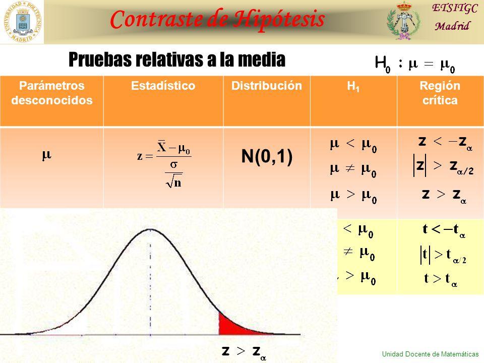 Contraste de Hipótesis ETSITGC Madrid Unidad Docente de Matemáticas Parámetros desconocidos EstadísticoDistribuciónH1H1 Región crítica N(0,1) Pruebas relativas a la media
