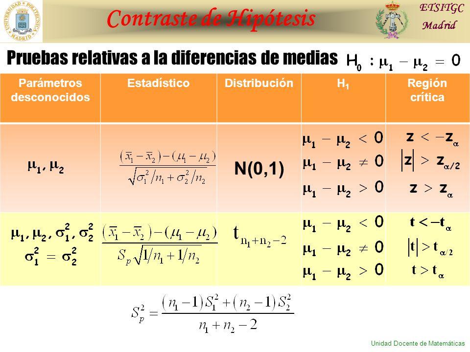 Contraste de Hipótesis ETSITGC Madrid Unidad Docente de Matemáticas Parámetros desconocidos EstadísticoDistribuciónH1H1 Región crítica N(0,1) Pruebas relativas a la diferencias de medias