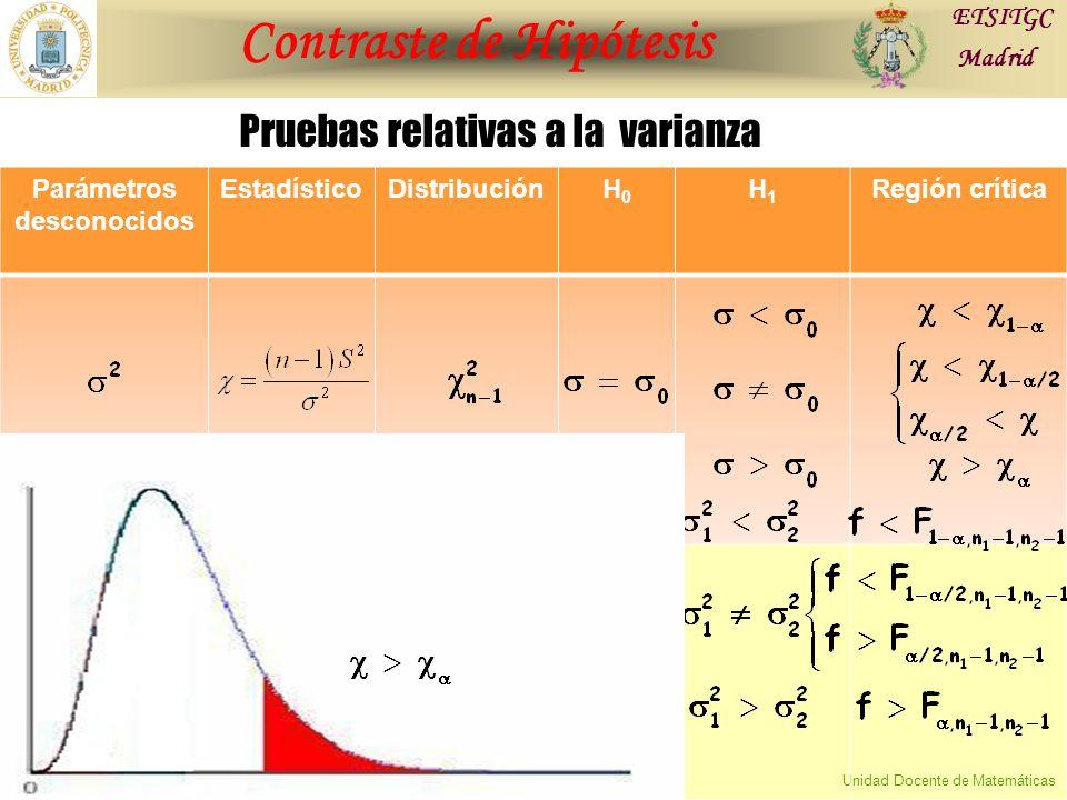 Contraste de Hipótesis ETSITGC Madrid Unidad Docente de Matemáticas Parámetros desconocidos EstadísticoDistribuciónH0H0 H1H1 Región crítica Pruebas relativas a la varianza