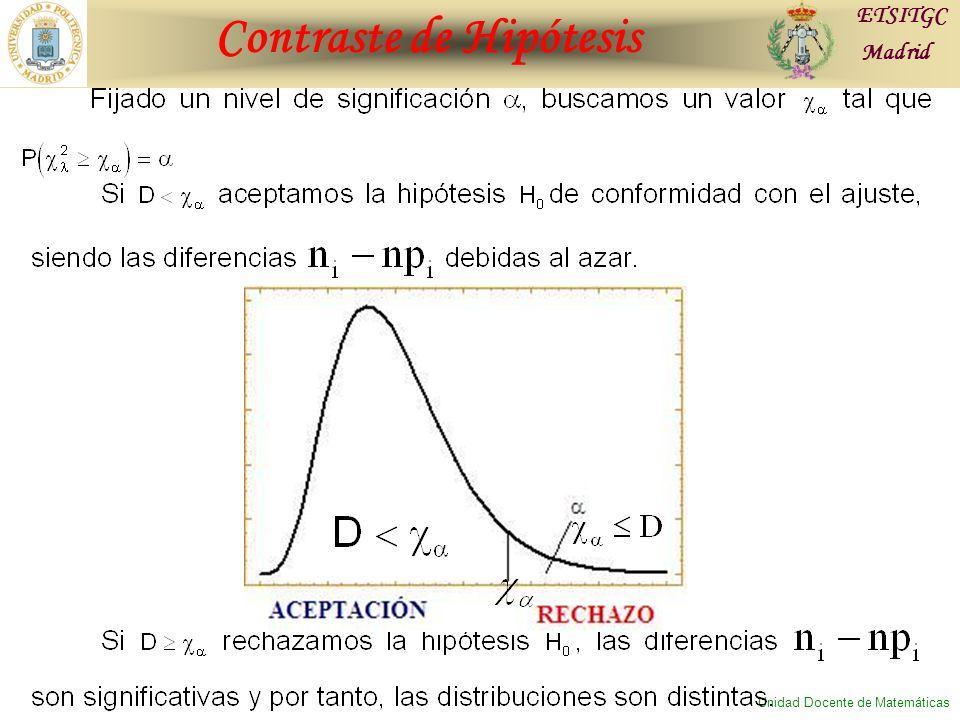Contraste de Hipótesis ETSITGC Madrid Unidad Docente de Matemáticas