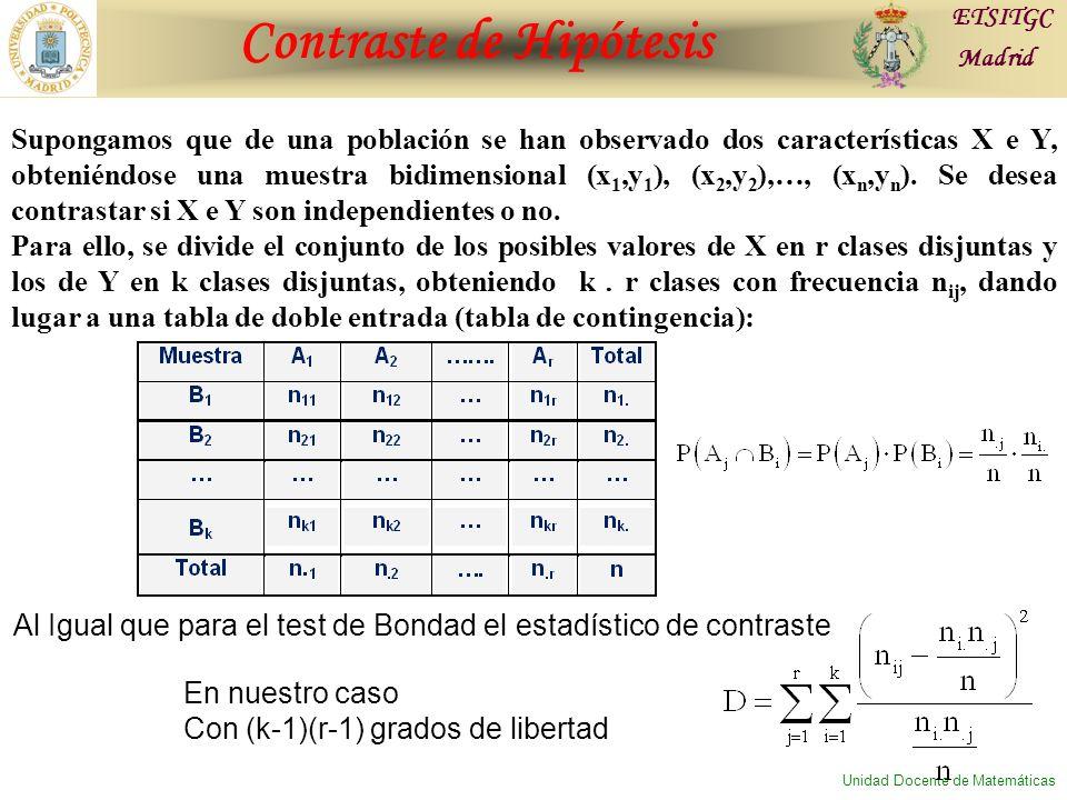 Contraste de Hipótesis ETSITGC Madrid Unidad Docente de Matemáticas Supongamos que de una población se han observado dos características X e Y, obteniéndose una muestra bidimensional (x 1,y 1 ), (x 2,y 2 ),…, (x n,y n ).