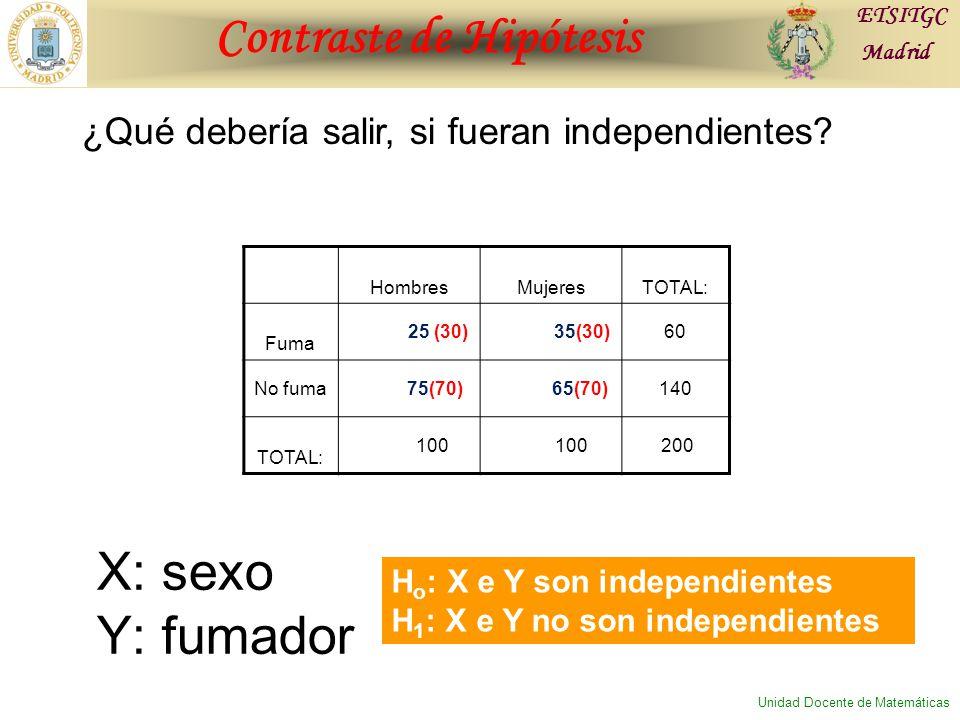 Contraste de Hipótesis ETSITGC Madrid Unidad Docente de Matemáticas ¿Qué debería salir, si fueran independientes.