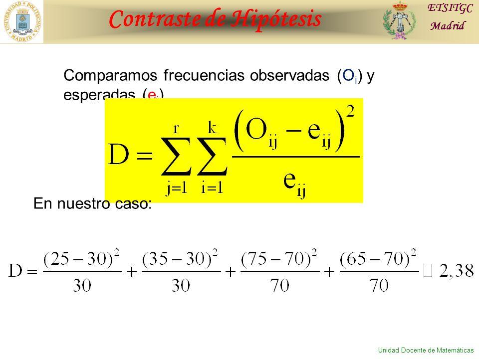 Contraste de Hipótesis ETSITGC Madrid Unidad Docente de Matemáticas Comparamos frecuencias observadas (O i ) y esperadas (e i ) En nuestro caso: