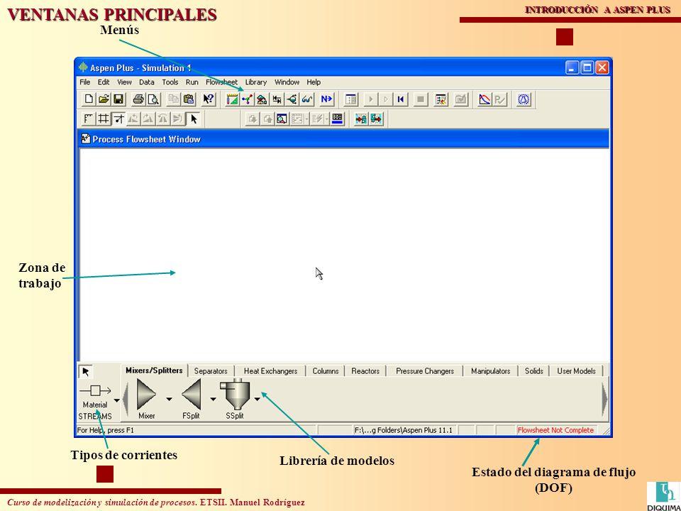 Curso de modelización y simulación de procesos. ETSII. Manuel Rodríguez INTRODUCCIÓN A ASPEN PLUS Estado del diagrama de flujo (DOF) Zona de trabajo L