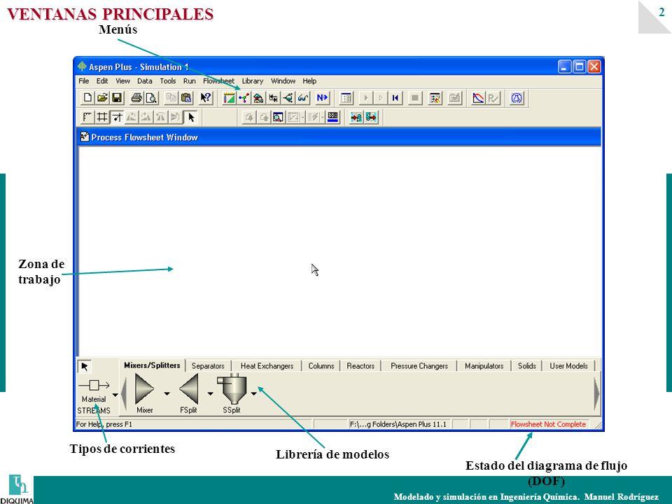 Modelado y simulación en Ingeniería Química. Manuel Rodríguez 2 Estado del diagrama de flujo (DOF) Zona de trabajo Librería de modelos Tipos de corrie