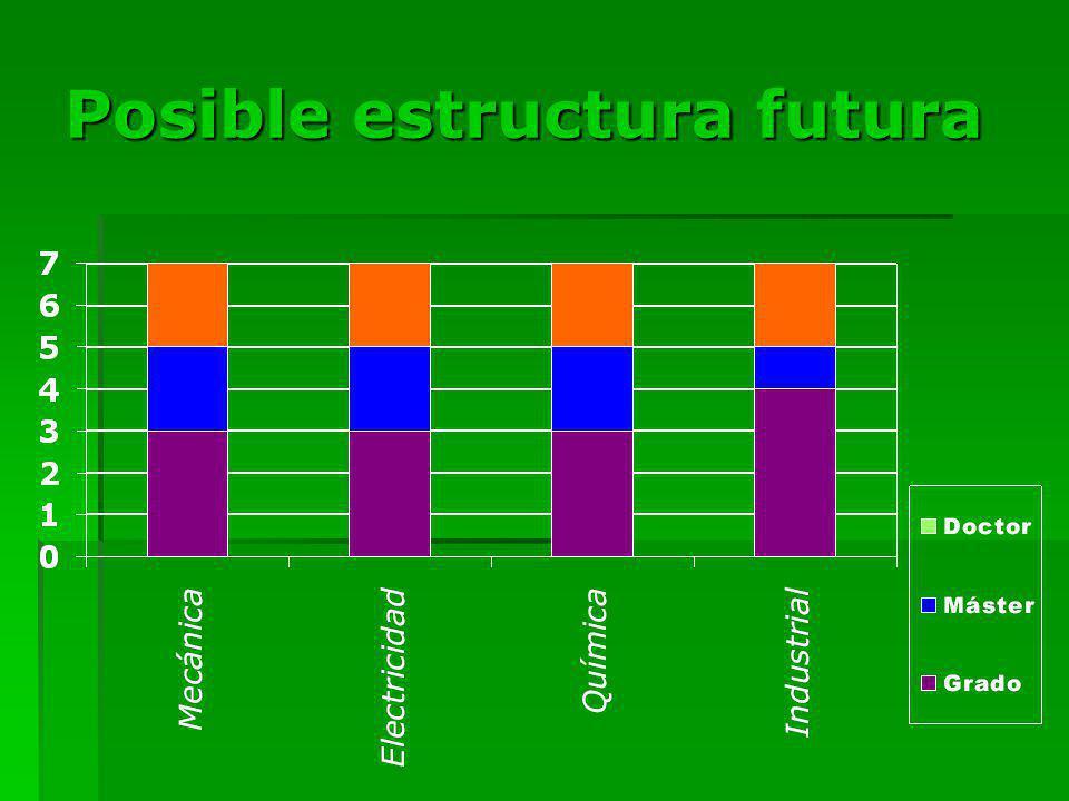 Posible estructura futura