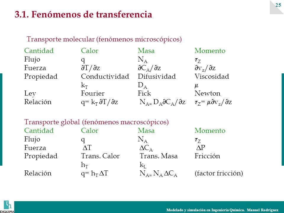 Modelado y simulación en Ingeniería Química.Manuel Rodríguez 25 3.1.