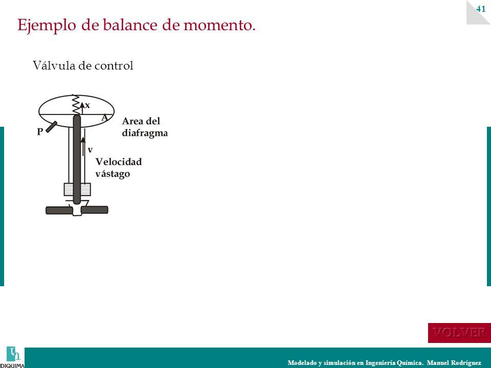 Modelado y simulación en Ingeniería Química.Manuel Rodríguez 41 Ejemplo de balance de momento.
