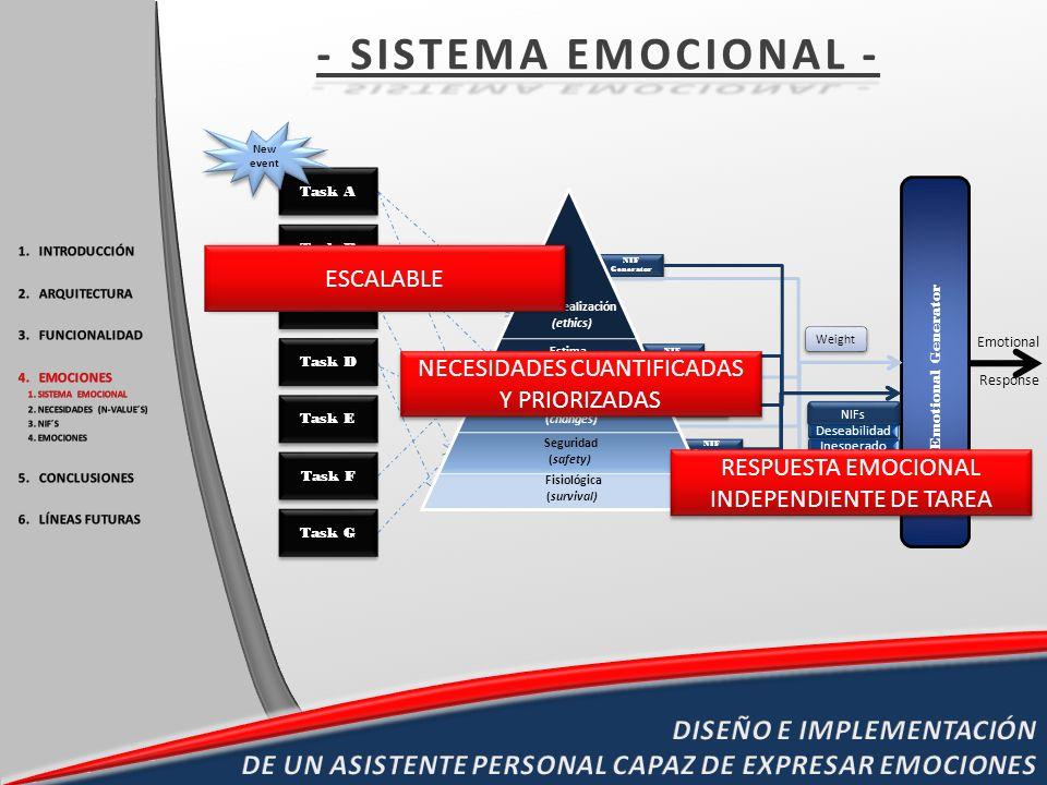 Emotional Generator Emotional Response NIF Generator NIFs Fisiológica (survival) Seguridad (safety) Afiliación (changes) Estima (success) Autorrealiza
