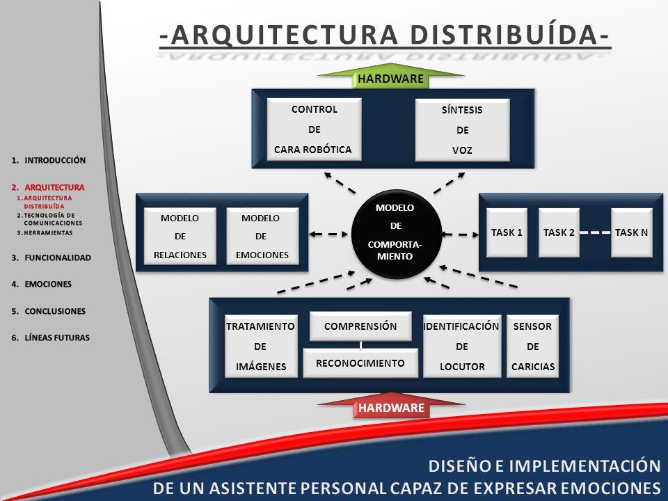 HARDWARE TRATAMIENTO DE IMÁGENES TRATAMIENTO DE IMÁGENES MODELO DE COMPORTA- MIENTO MODELO DE COMPORTA- MIENTO COMPRENSIÓN RECONOCIMIENTO IDENTIFICACI