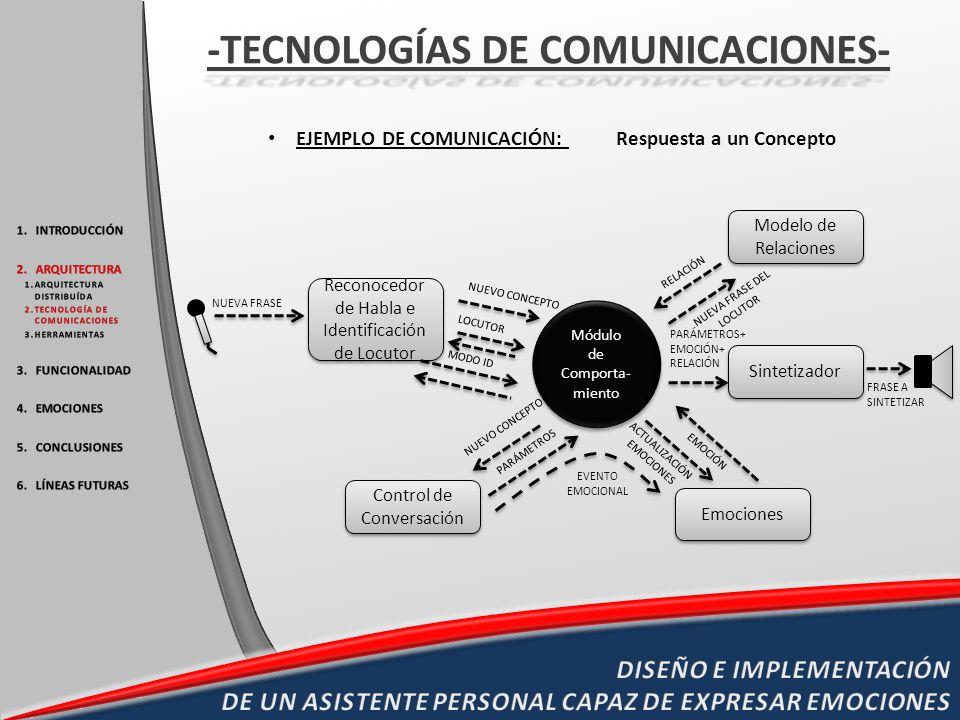 EJEMPLO DE COMUNICACIÓN: Respuesta a un Concepto Reconocedor de Habla e Identificación de Locutor Módulo de Comporta- miento Control de Conversación S