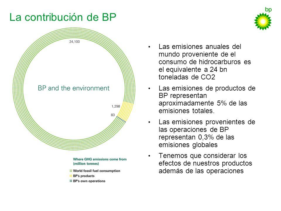 La contribución de BP Las emisiones anuales del mundo proveniente de el consumo de hidrocarburos es el equivalente a 24 bn toneladas de CO2 Las emisio