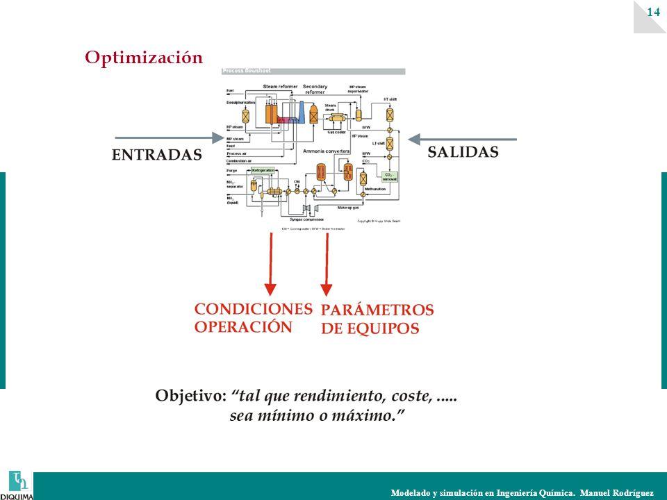 Modelado y simulación en Ingeniería Química. Manuel Rodríguez 14 Optimización