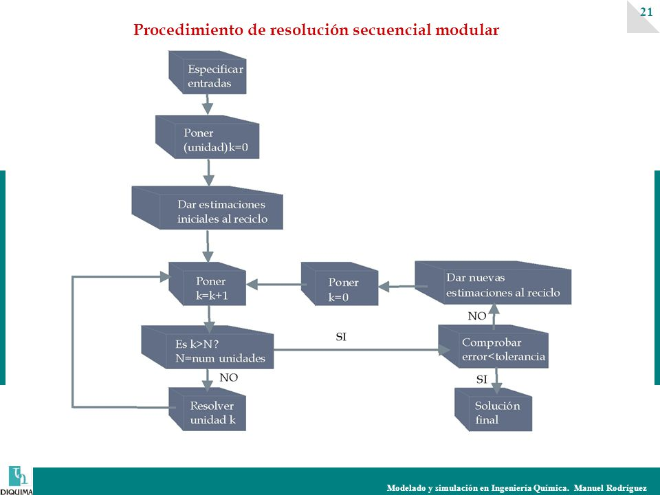 Modelado y simulación en Ingeniería Química.