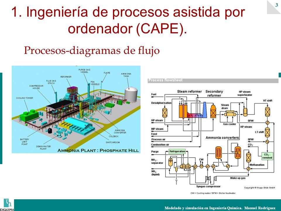 Modelado y simulación en Ingeniería Química.Manuel Rodríguez 3 1.