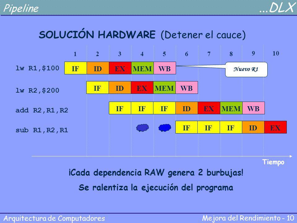 Mejora del Rendimiento - 10 Arquitectura de Computadores Pipeline...DLX SOLUCIÓN HARDWARE (Detener el cauce) lw R1,$100 lw R2,$200 add R2,R1,R2 Tiempo