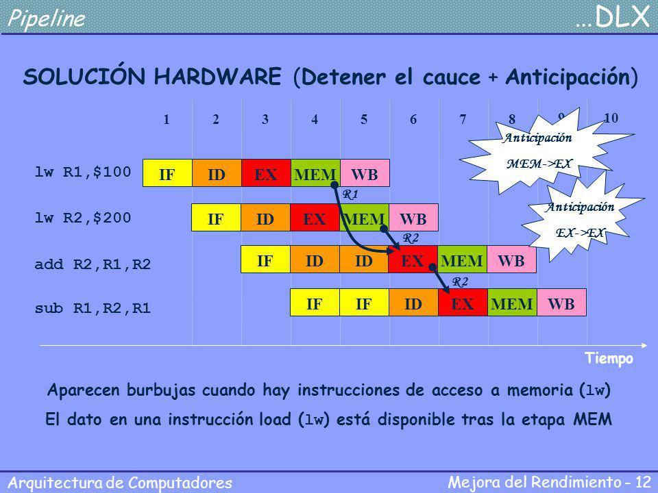 Mejora del Rendimiento - 12 Arquitectura de Computadores Pipeline …DLX SOLUCIÓN HARDWARE (Detener el cauce + Anticipación) lw R1,$100 lw R2,$200 add R