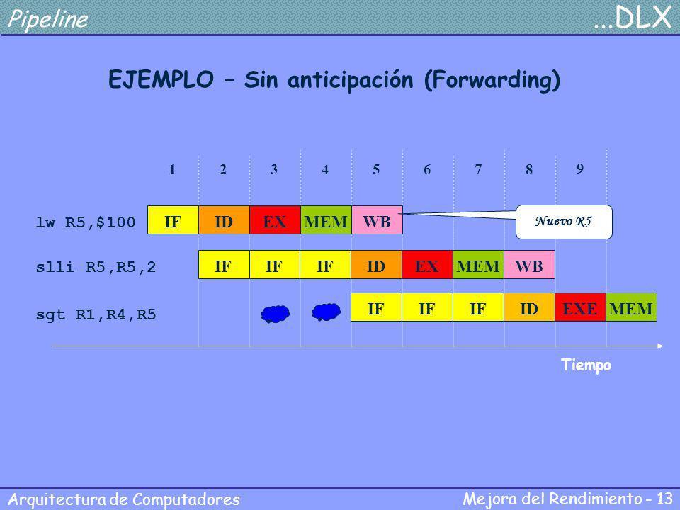Mejora del Rendimiento - 13 Arquitectura de Computadores Pipeline...DLX EJEMPLO – Sin anticipación (Forwarding) lw R5,$100 slli R5,R5,2 sgt R1,R4,R5 T