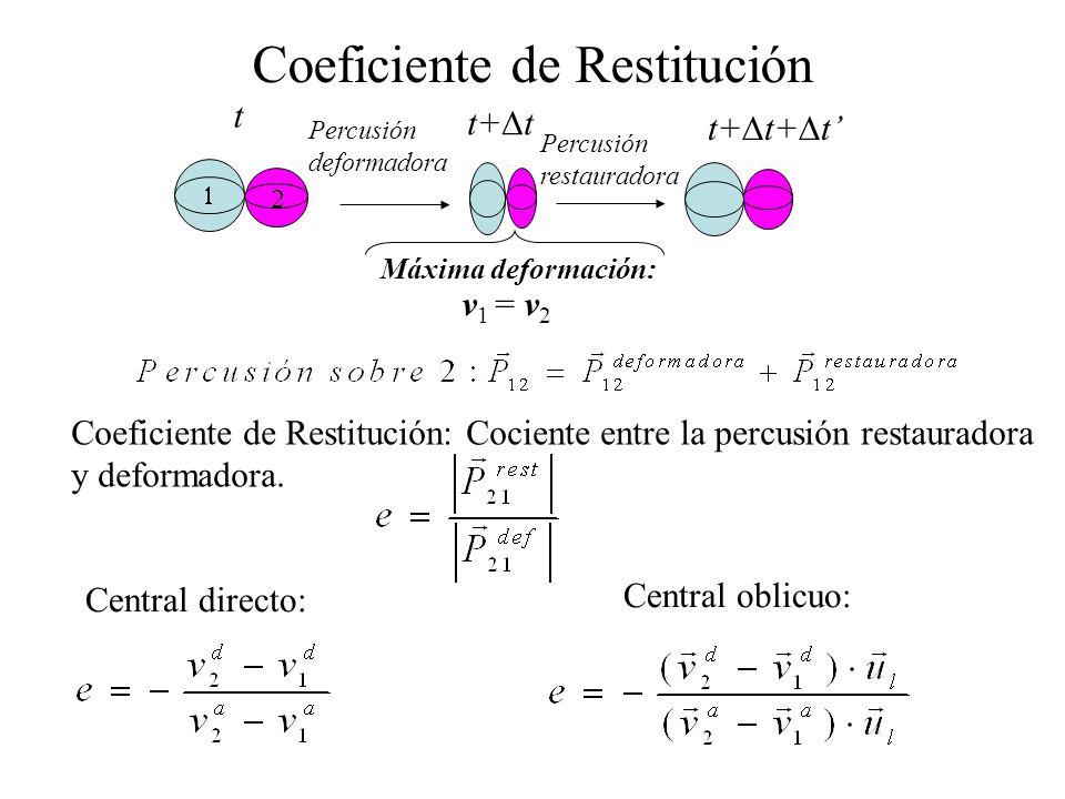 Coeficiente de Restitución: Cociente entre la percusión restauradora y deformadora. Coeficiente de Restitución Máxima deformación: Percusión deformado