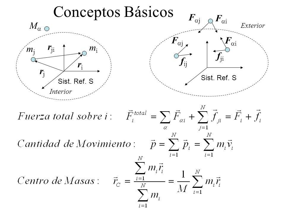 Conceptos Básicos riri Sist. Ref. S rjrj r ji mjmj mimi M Interior Sist. Ref. S f ij f ji F j Exterior F i F j F i