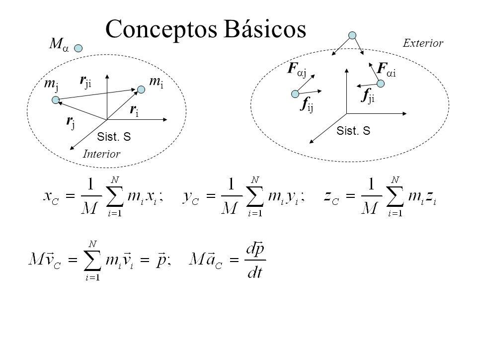 Conceptos Básicos riri Sist. S rjrj r ji mjmj mimi M Sist. S f ij f ji F j Interior Exterior F i