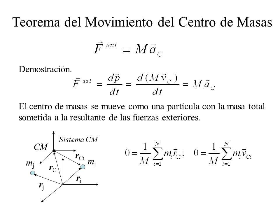 El centro de masas se mueve como una partícula con la masa total sometida a la resultante de las fuerzas exteriores. Teorema del Movimiento del Centro