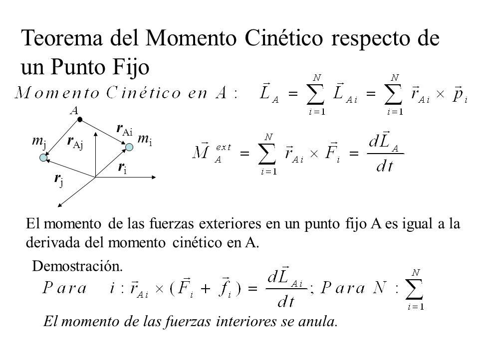 El momento de las fuerzas exteriores en un punto fijo A es igual a la derivada del momento cinético en A. Teorema del Momento Cinético respecto de un