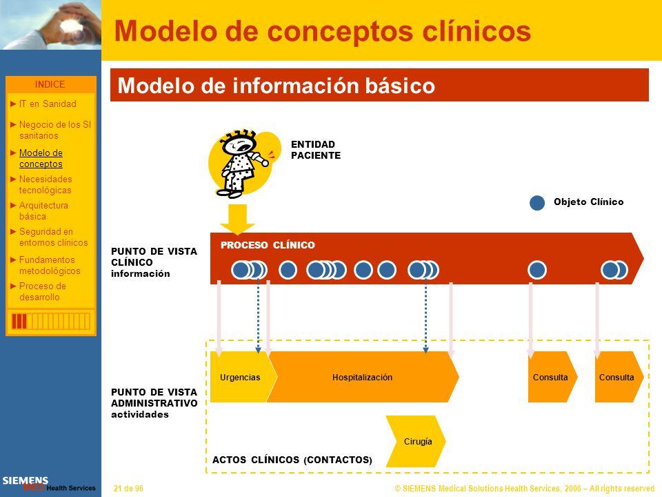 © SIEMENS Medical Solutions Health Services, 2006 – All rights reserved21 de 96 Modelo de conceptos clínicos Modelo de información básico PROCESO CLÍN