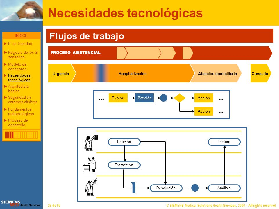 © SIEMENS Medical Solutions Health Services, 2006 – All rights reserved28 de 96 Necesidades tecnológicas Flujos de trabajo PROCESO ASISTENCIAL Consult