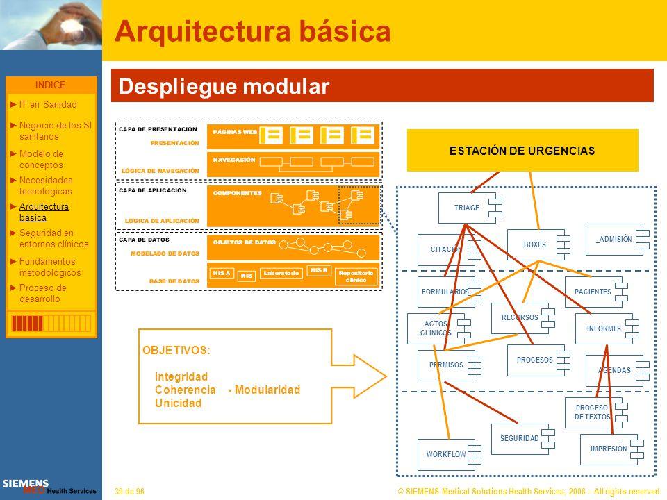 © SIEMENS Medical Solutions Health Services, 2006 – All rights reserved39 de 96 Arquitectura básica WORKFLOWSEGURIDAD PROCESO DE TEXTOS IMPRESIÓNPERMI